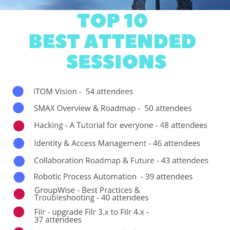 Top Ten best attended sessions at OH Summit 2019